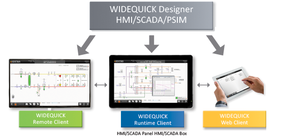 WideQuick Control Center Kentima Designer